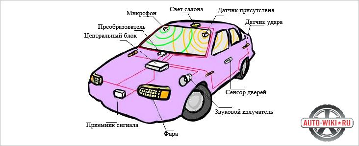 Элементы автосигнализации