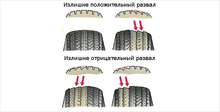 Износ шин при правильной и неправильной регулировке
