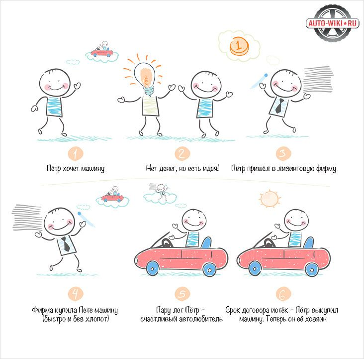 Лизинг с выкупом автомобиля