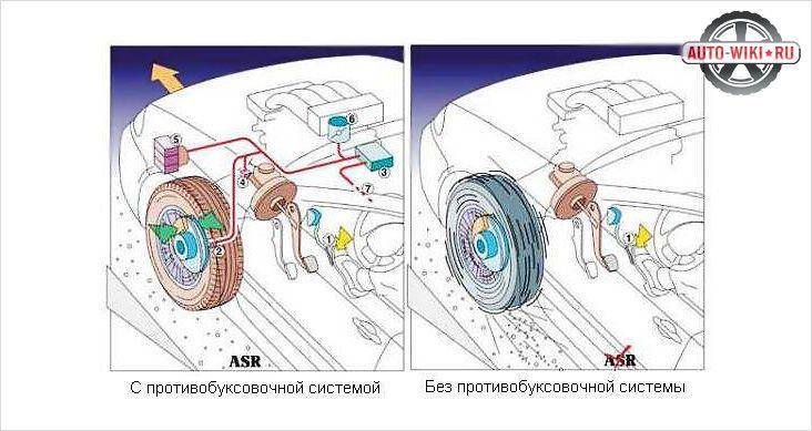 Как работает антипробуксовочная система - особенности работы