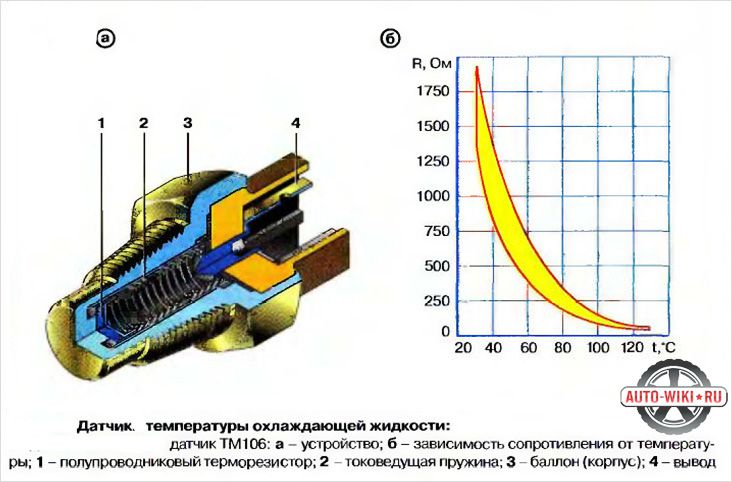 Схема указателя температуры авто