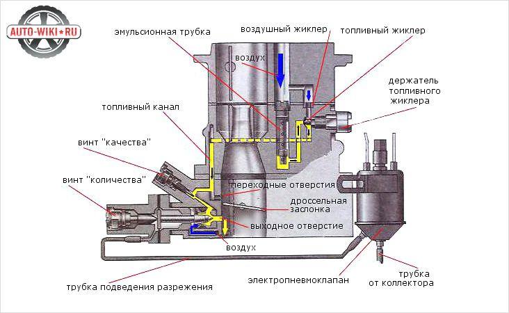 Винты качества и количества на карбюраторе Озон