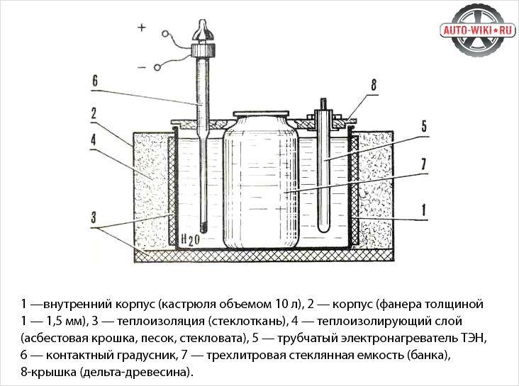 Электролитическая ванна