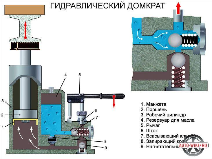 Принцип работы гидравлического домкрата