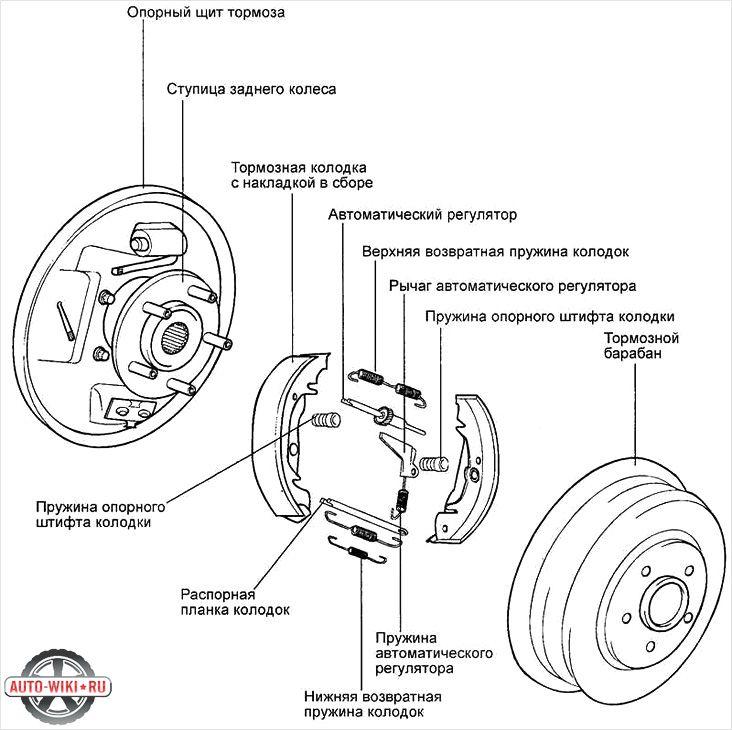 Схема барабанного тормоза