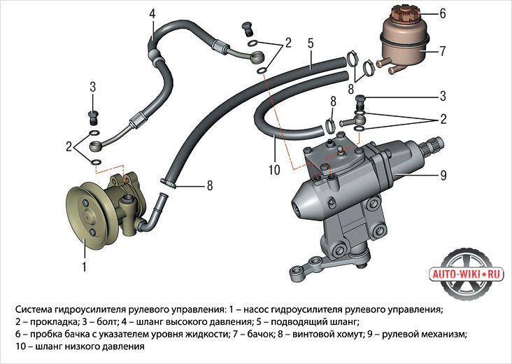 Система гидроусилителя рулевого управления схема