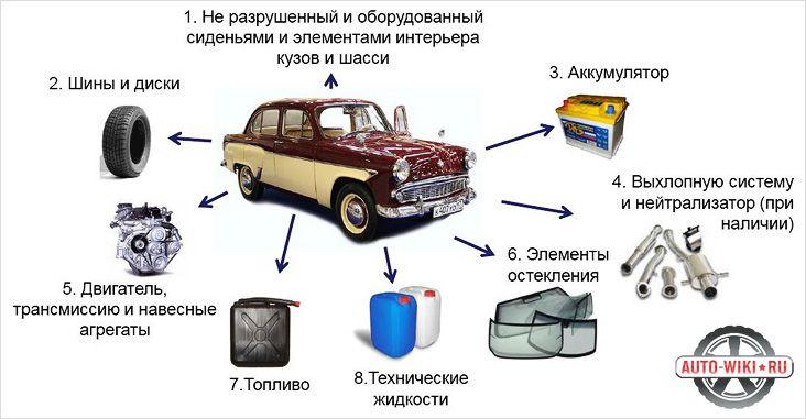 Требования к утилизируемому автомобилю