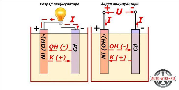 Разряд и заряд аккумулятора