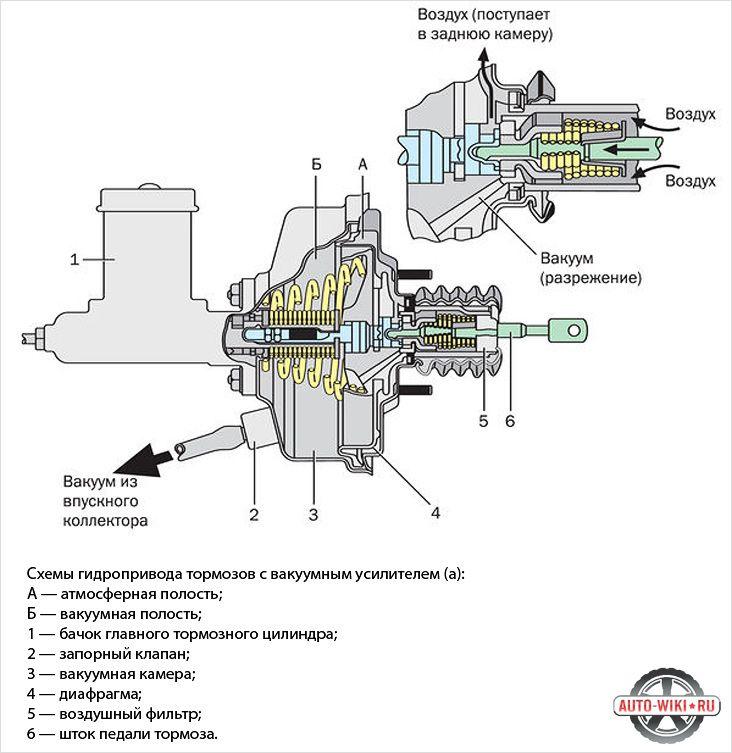 Принцип работы вакуумного усилителя