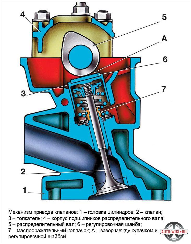 Схема регулировки теплового зазора