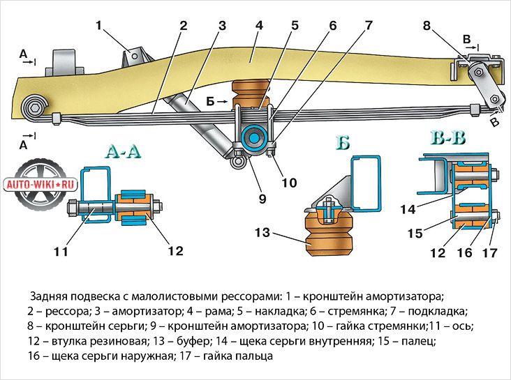 Устройство задней подвески УАЗ 31512
