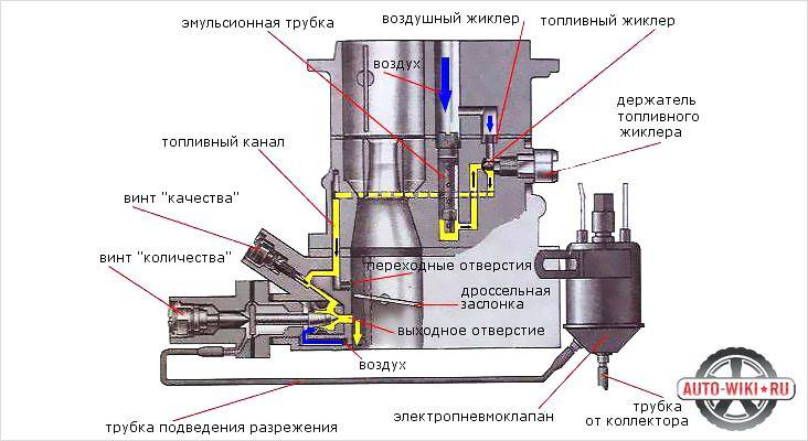 Как устроен карбюратор Озон внутренняя схема