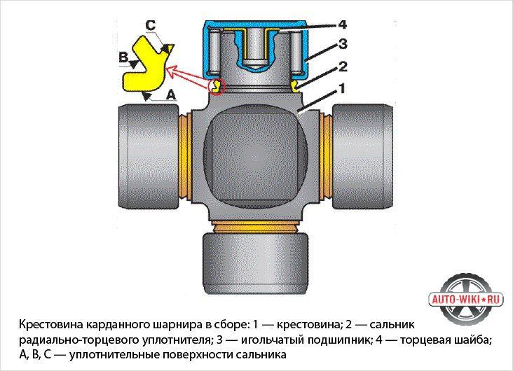 Схема крестовины карданного вала
