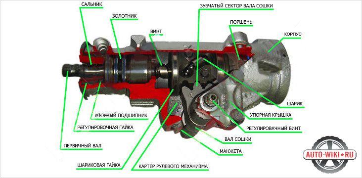 Устройство рулевого редуктора