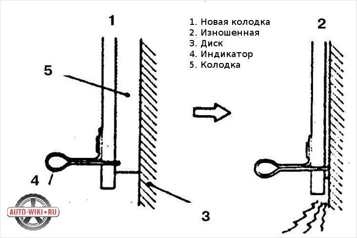 Диагностика состояния тормозных колодок