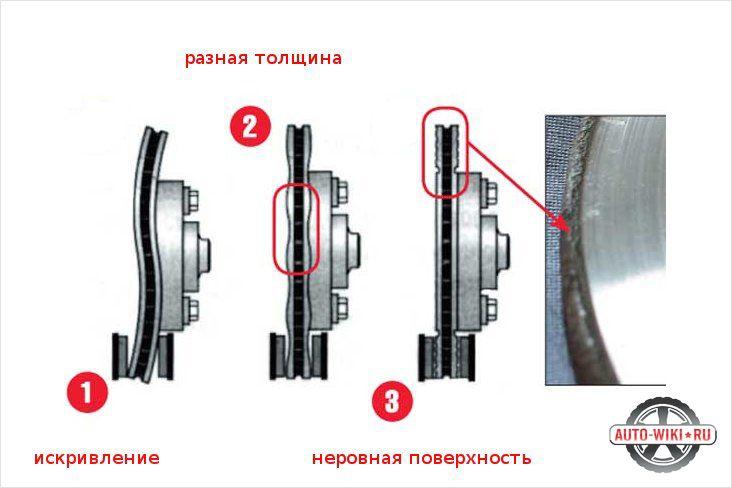 Характерные признаки износа тормозных колодок