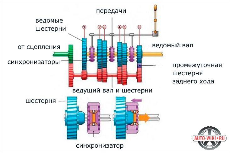 Конструкция МКПП