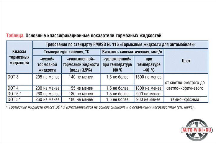 Таблица основных показателей тормозных жидкостей