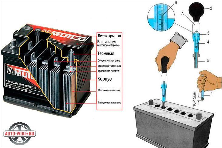 Схема устройства и проверка уровня электролита