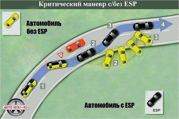 Как работает система ESP - принцип работы Electronic Stability Programm
