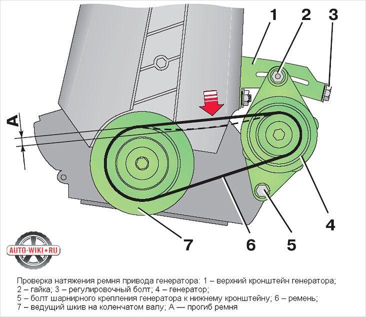 миг Проверка натяжения ремня привода генератора трудно