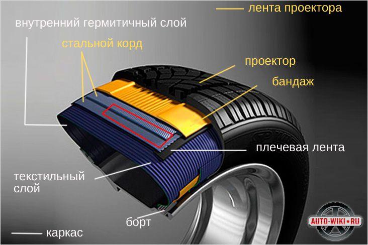 Схема устройства автомобильной шины