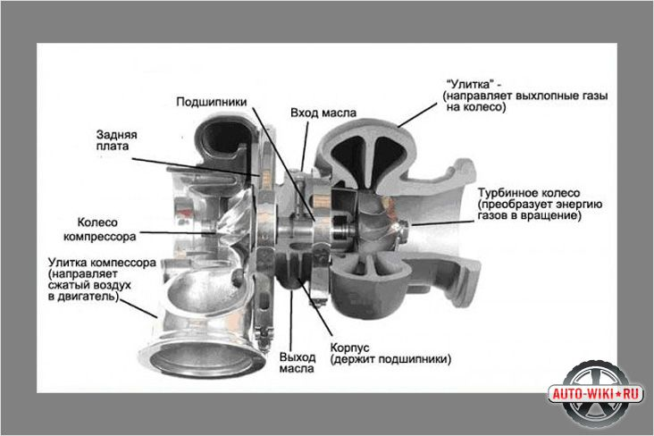 Cхема турбокомпрессора