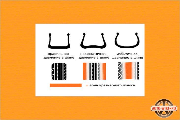 Схема правильного давления в шинах