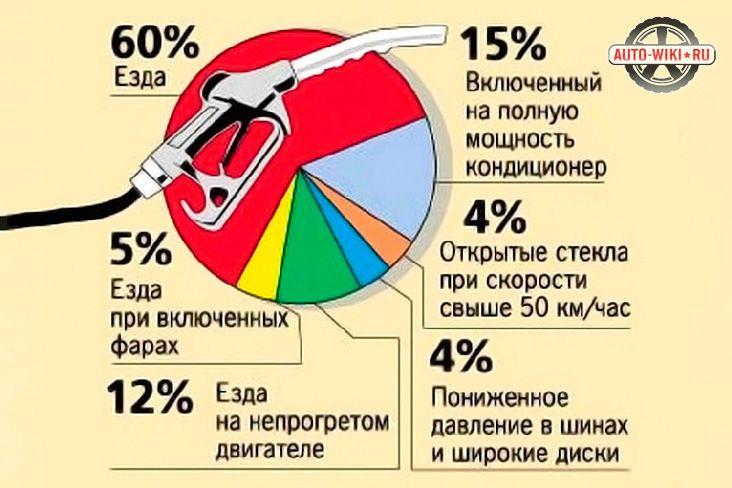 Причины расхода топлива