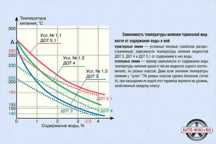 График зависимости температуры кипения тормозной жидкости и содержания в ней воды