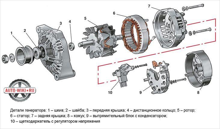 Устройство генератора ВАЗ