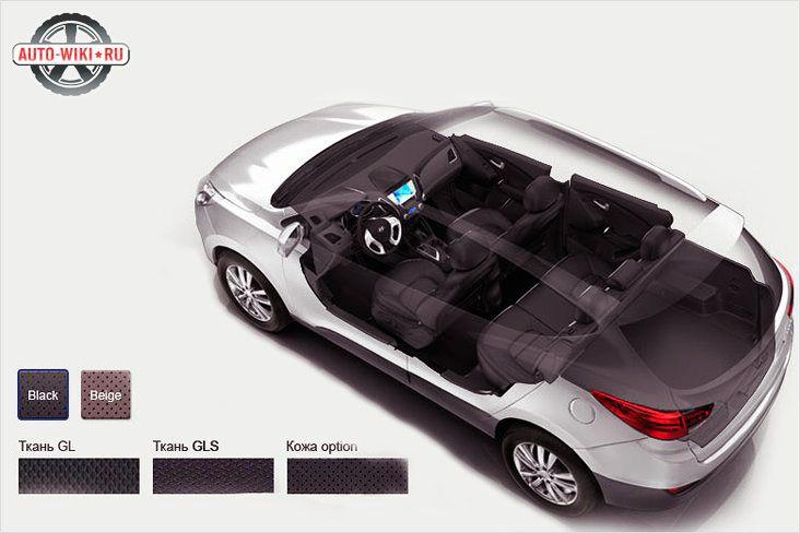 Внутреннее оформление Hyundai IX35