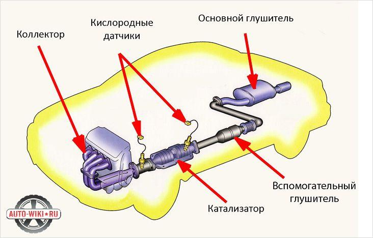 система автомобиля схема