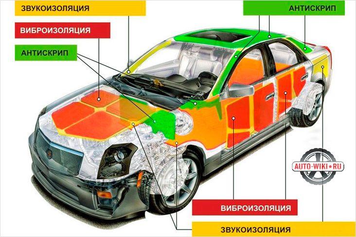 Схемы звукоизолирующих элементов автомобиля